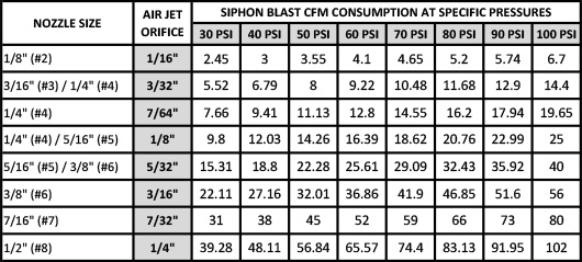 Siphon-Blast-CFM-Consumption